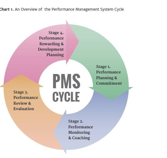 thesis on performance management system A brief introduction to performance management  other reasons the performance management system may fail because of lack of support from the supervisors and.