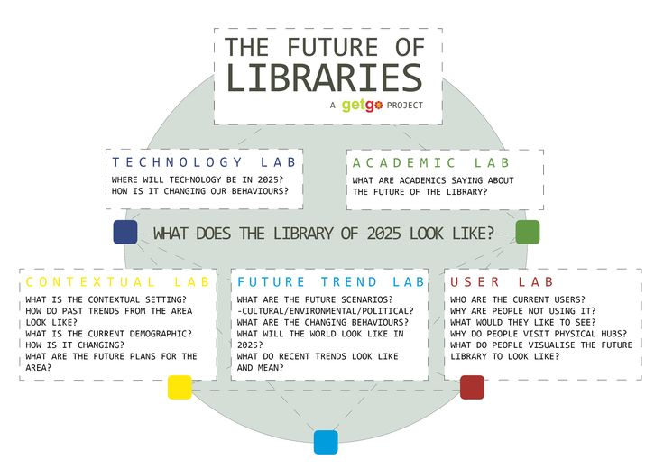 future library technology - Поиск в Google