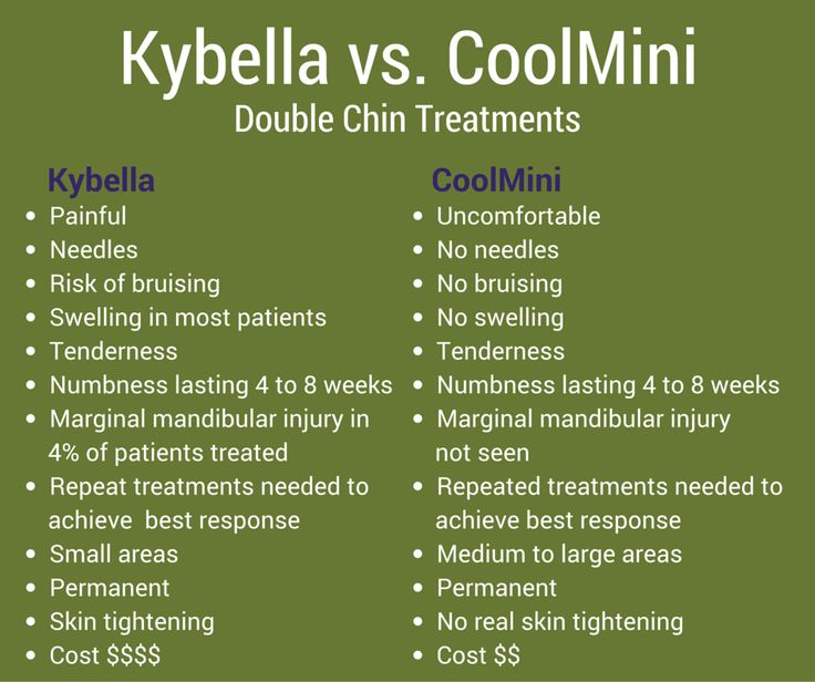 16 Best Kybella Images On Pinterest Double Chin Plastic
