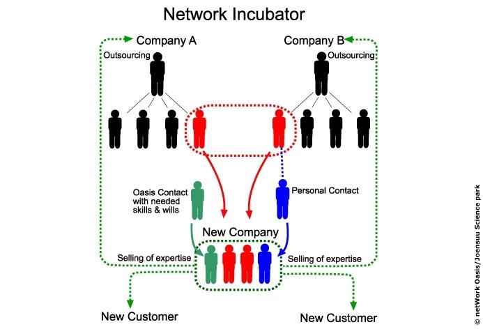 Network incubation