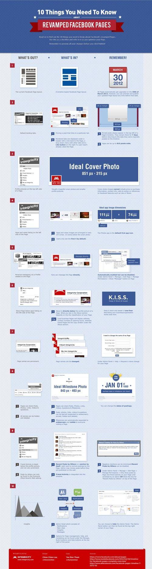 Infographie pour comprendre la timeline de Facebook