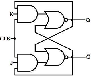 Pengertian J-K Flip Flop,cara kerja jk flip flop,tabel