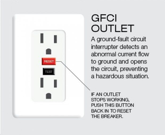 Ground Fault Circuit Interrupter Gfci Gfci Electrical Outlets