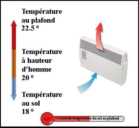 les 25 meilleures id es concernant convecteur lectrique sur pinterest convecteur plinthe. Black Bedroom Furniture Sets. Home Design Ideas