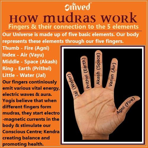 People who practice hand yoga believe that the five fingers represent the five elements of the human body: Thumb - fire Index - air Middle - akasha Ring - earth Little - water Practitioners believe that when the finger representing a particular element is brought into contact with the thumb, that element is brought into balance, creating a stabilizing effect on the entire body. Mudras are believed to start electromagnetic currents within the body, create balance and promote health.