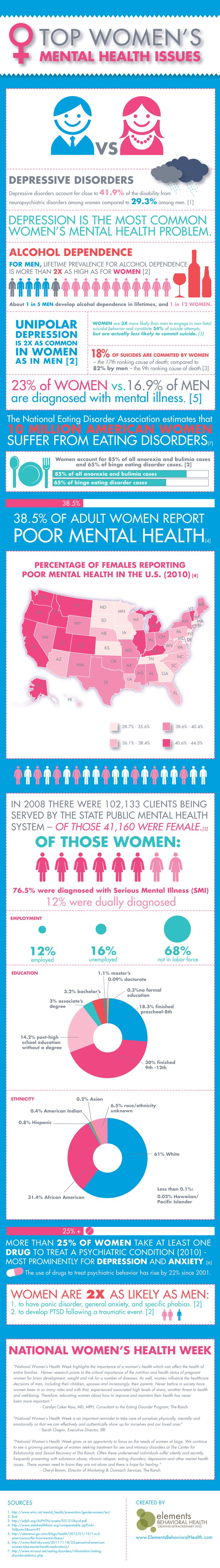 Top Women's Mental Health Issues | Learn more about women's mental health at http://www.1-800-therapist.com/search?search=women[field_gender][0]=%221026%22