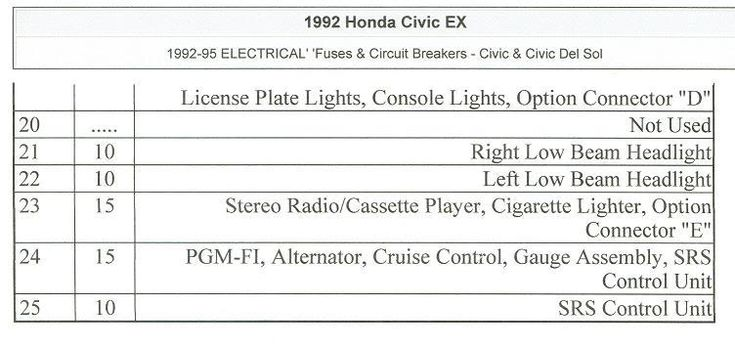 2de7f0cf6da2f2b4ddbb147b4c0a6a16 engine bays civic eg view topic '92 '95 civic fuse box diagrams (engine 92-95 civic fuse box at eliteediting.co