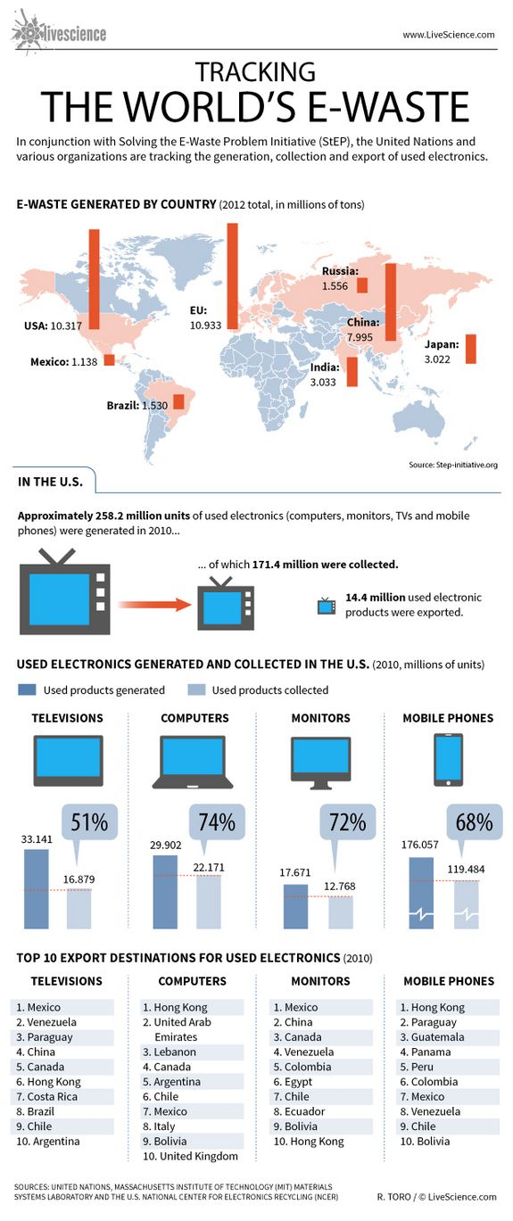 An infographic comparing the different e-waste from the world, and where it ends up. It is clear that most waste comes from developed countries but ends up in developing countries.