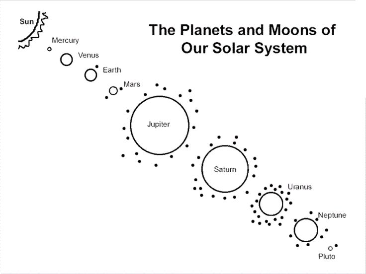Free Printable Solar System Coloring Pages Astronomy
