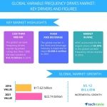 Variable Frequency Drives Market - Trends and Forecasts by Technavio