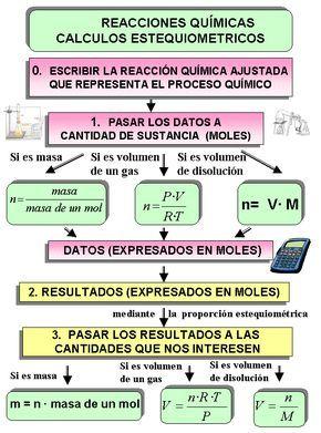 Estequiometría de reacción | Para estudiar | Chemistry class