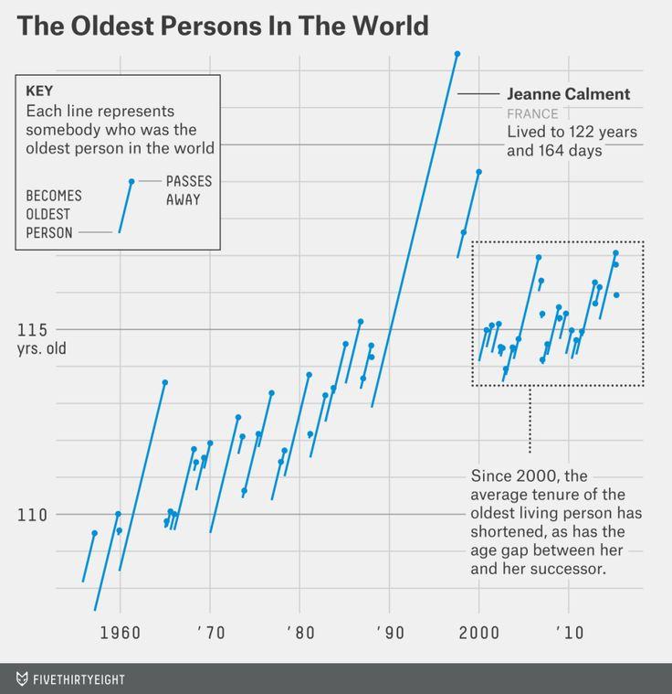 goldenburg-oldest-person-chart