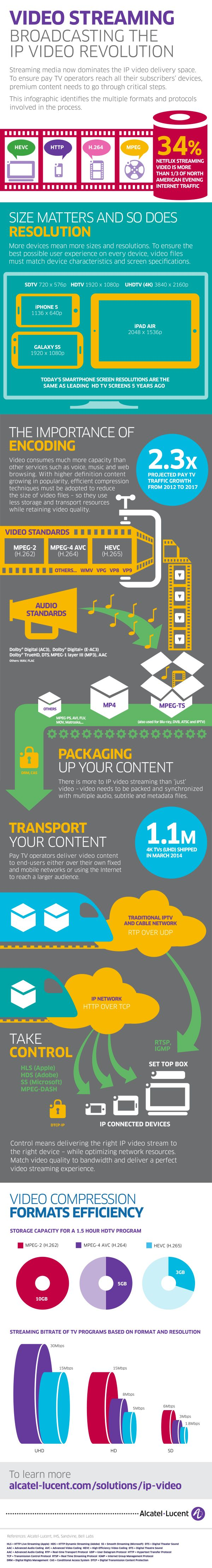 Video streaming infographic | Alcatel-Lucent