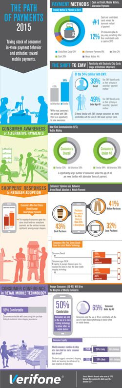 2015 Mobile Payment Survey Infographic