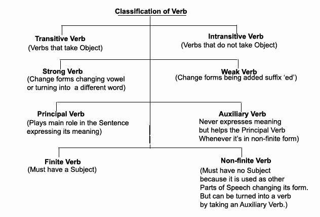 Principal Parts Of Verbs Worksheets Fresh Relt Kinds Of Verb Verb Verb Worksheets Verb Subject And Verb Principal parts of verbs worksheets