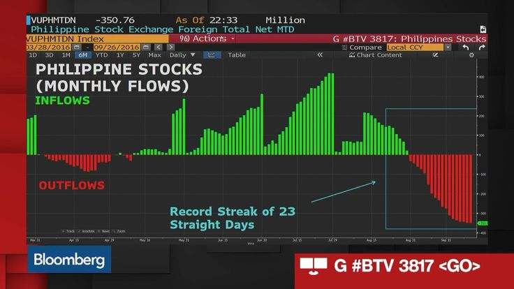 What's Driving the Selloff in the Philippines? - Bloomberg for iPad #Philippines #economy #peso #stockmarket
