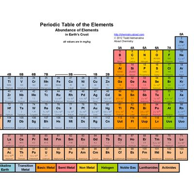 Periodic table name generator 28 images periodic table names periodic urtaz Choice Image