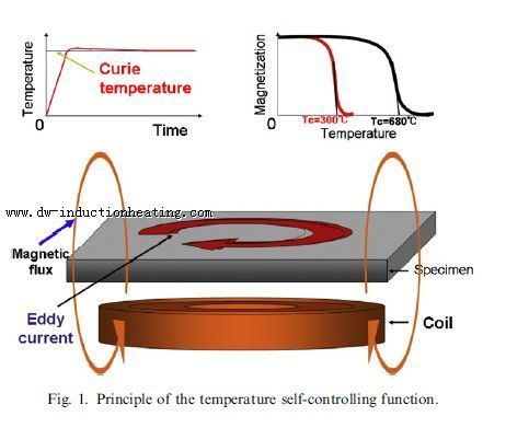 Low Curie temperature material for induction heating The Curie point is the magnetic transformation temperature of a ferromagnetic material between its ferromagnetic and paramagnetic phase.