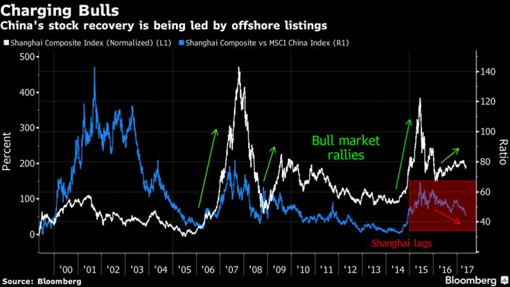 Chinese Stocks Are Finding Favor, as Long as You're Not in China.(May 18th 2017)