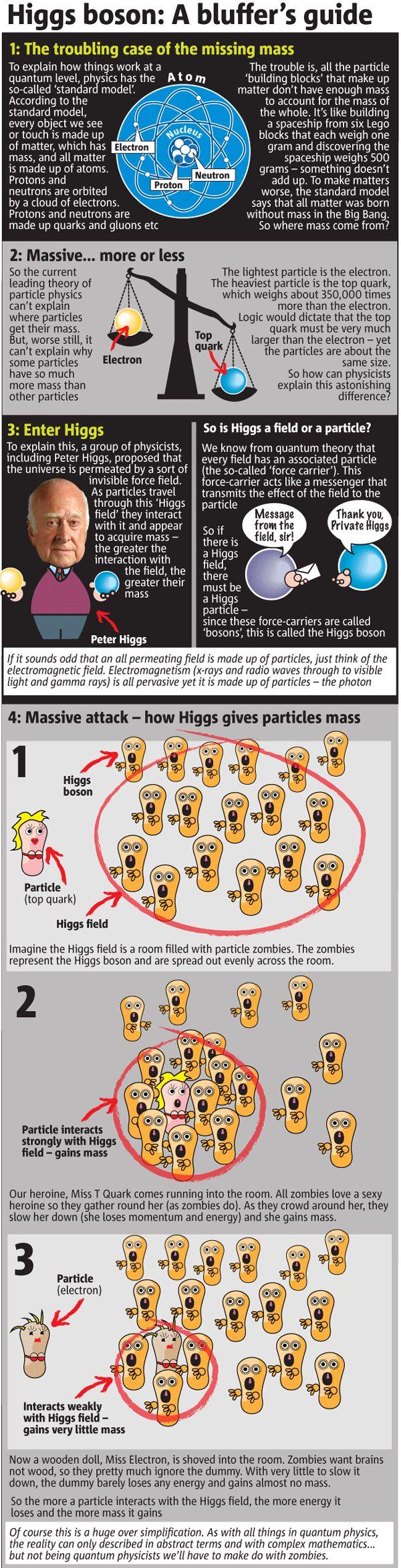 Higgs | CosmOnline via http://rangle.tumblr.com/post/26336680482/closing-in-on-the-god-damn-it-jim-im-a via @peppeliberti