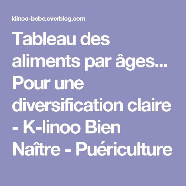 Tableau des aliments par âges... Pour une diversification claire - K-linoo Bien Naître - Puériculture