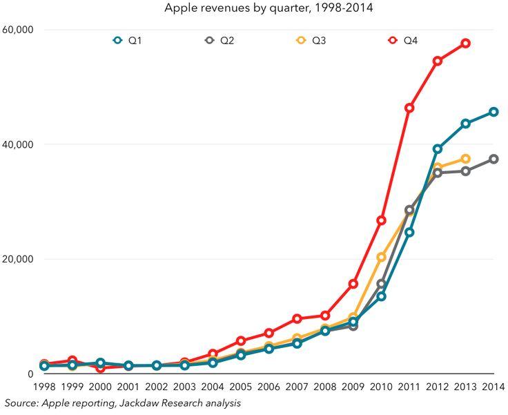 Apple Stock Forecast: Apple Soars On iPhone 6 Demand