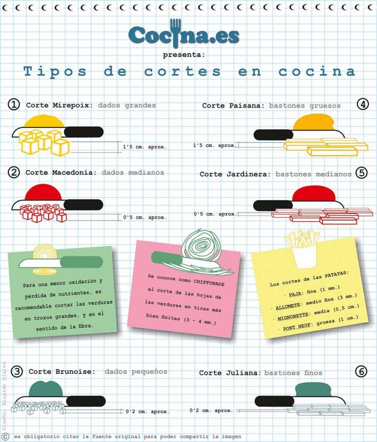 Tipos de cortes en cocina - Infografía