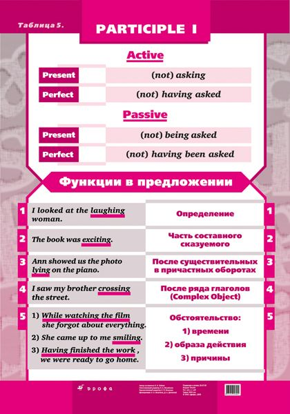 Английский язык. Грамматические таблицы