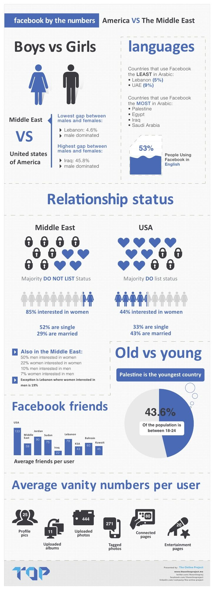 #Facebook users in #MENA vs #US. Click for more on our blog.