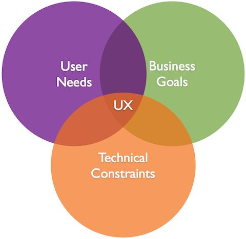 UX Venn Diagrams — User Experience Design (UX) — Medium