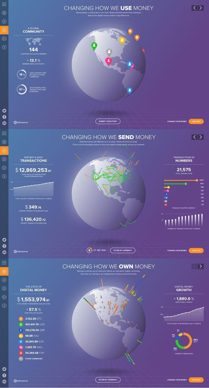 2015.04 年新Portal设计第一次头脑风暴,提出了比特币、新企业门户的新概念
