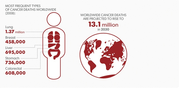 Get the facts: It's World Cancer Day! Let's dispel the myths.