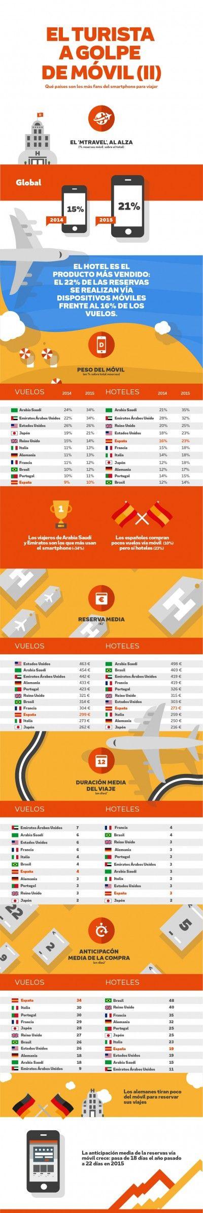 Infografía: Destinia. Datos de enero a octubre para poder comparar 2014 y 2015. Móvil = smartphone y tablet.