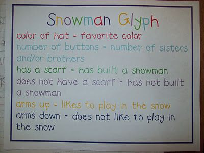 Snowman Glyph. This is an art project that can be analyzed using mathematics. What a great combination!