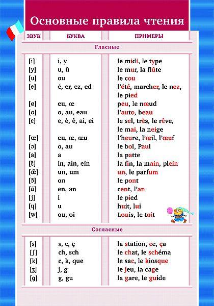 Правила чтения - Французский язык для начинающих