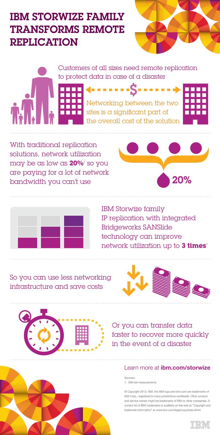 #IBM #SystemsStorage Replication