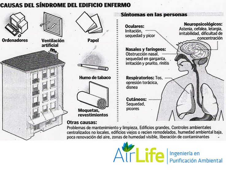 AIRLIFE te informa ¿Cuánto tiempo pueden durar los síntomas provocados por el síndrome del edificio enfermo? Normalmente, al abandonar el edificio en cuestión o al cabo de unos días estos síntomas suelen desaparecer o aminorarse. http://www.airlifeservice.com/