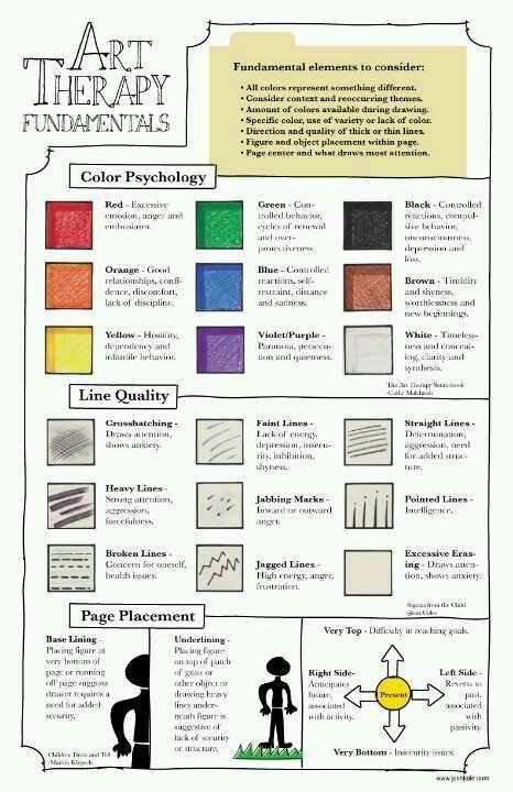 "Art therapy: color is so subjective. Never trust color/line interpretation based on a chart. Rather, say, ""Tell me about this color. What made you make lines like this."" I often show them my art in my studio,where they are working. Their color choices/ meaning do,not change to mimic mine."