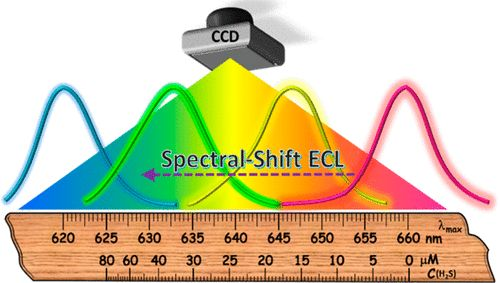 A Spectral Shift-Based Electrochemiluminescence Sensor for Hydrogen Sulfide