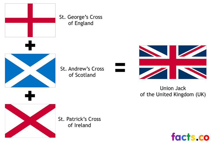 UK Flag - Meaning and colors of Union Jack (UK Flag)