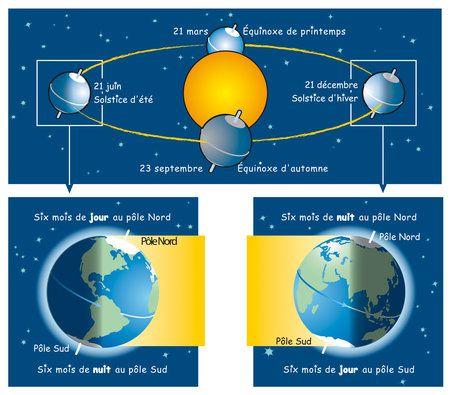 Solstice d'hiver 2015 : date, définition, explication du phénomène - Linternaute