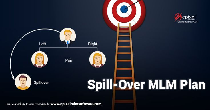 #mlmbusiness #marketingbusiness #spillover #binarymlmplan #spilloverplan #spilloverbinarymlm #mlm  Yet another #MLMPlan right in for your business units. Marketing is one of the best tools to trigger or accelerate the business growth in its full thrust. Spillover Binary MLM Plan is more likely to fall under the Binary MLM Plan with a slight modification. To know that little difference goes through the complete understanding of the plan.