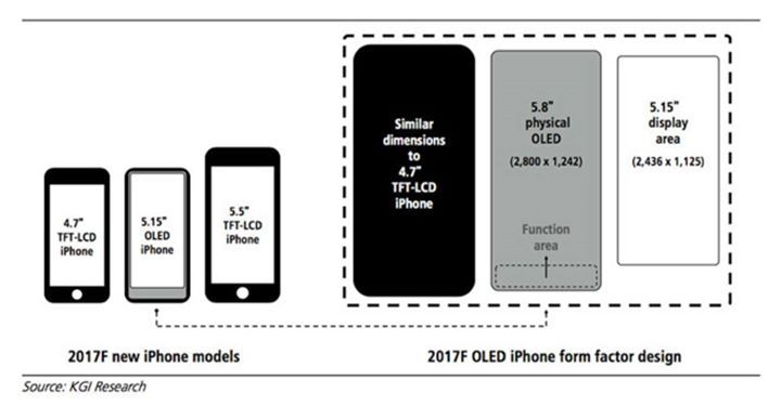 iPhone 8 could replace Touch ID with a MacBook Pro-inspired function area Read more Technology News Here --> http://digitaltechnologynews.com Apple could be ditching its celebrated Touch ID fingerprint sensor on the upcoming iPhone 8 in favour of a new function area according to a new investor note from trusted Apple analyst Ming-Chi Kuo and as reported by 9to5Mac.  According to Kuo the MacBook Pro Touch Bar-inspired function area will sit underneath the display replacing the Touch ID sensor…