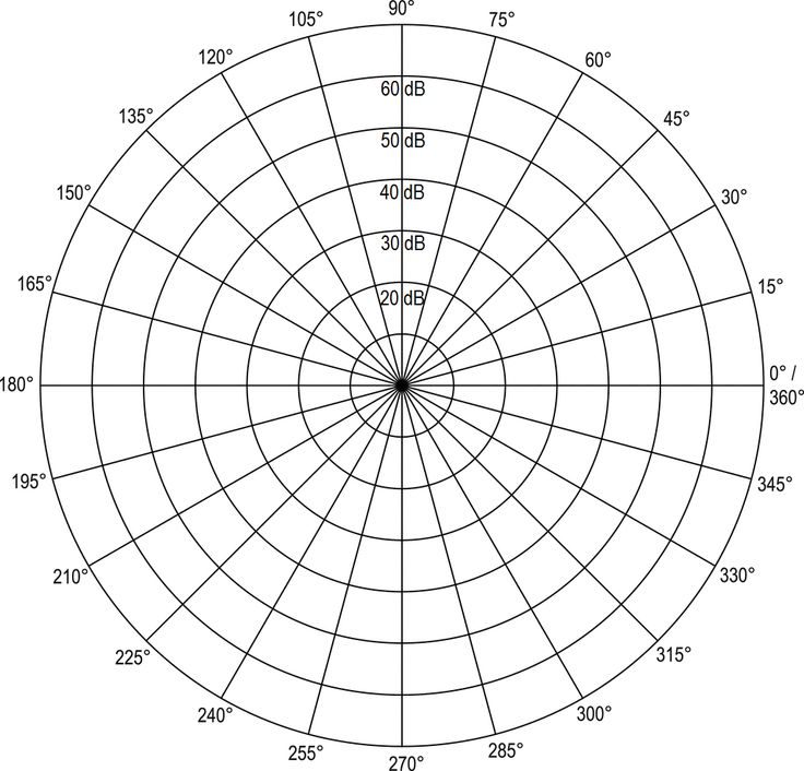 30 best Omni directional horizontally polarized antenna ~ 433MHz - blank grid chart