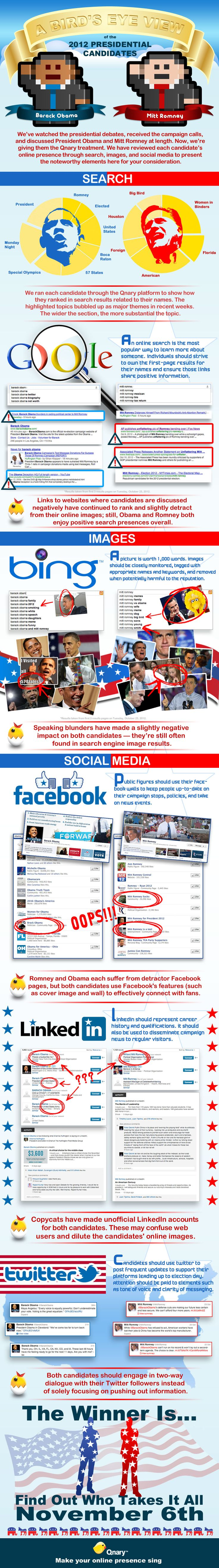 2012 Presidential Candidate Digital Footprints Infographic
