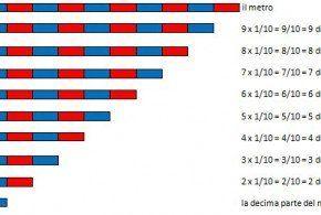 Il sistema metrico decimale secondo il metodo Montessori