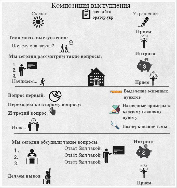 Как строить свою речь? Здесь инфографика для композиции выступления. Все что нужно - подставить свою тему и т.д.