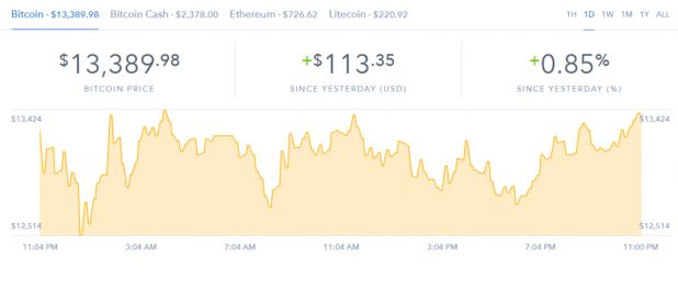 The Bitcoin price recovers slightly as market capitalization declines reach $ 13 billion