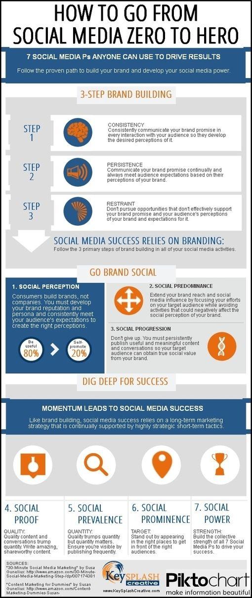 How to Go From Social Media Zero to Hero [Infographic] - Keysplash Creative - Marketing Communications, Copywriting, Branding, Social Media, Content Marketing, and More