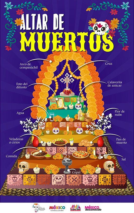 elementos de un altar de muertos